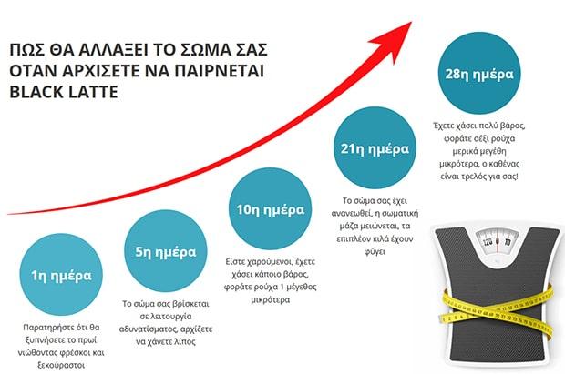 Διάγραμμα απώλεια βάρους με την χρήση του Black Latte